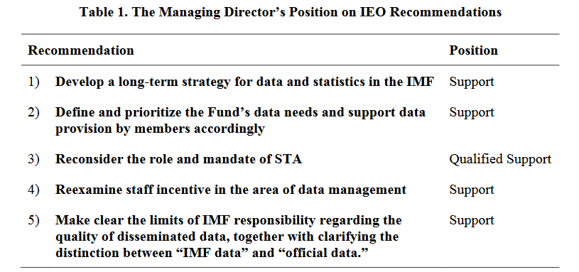 IMF director recommendations